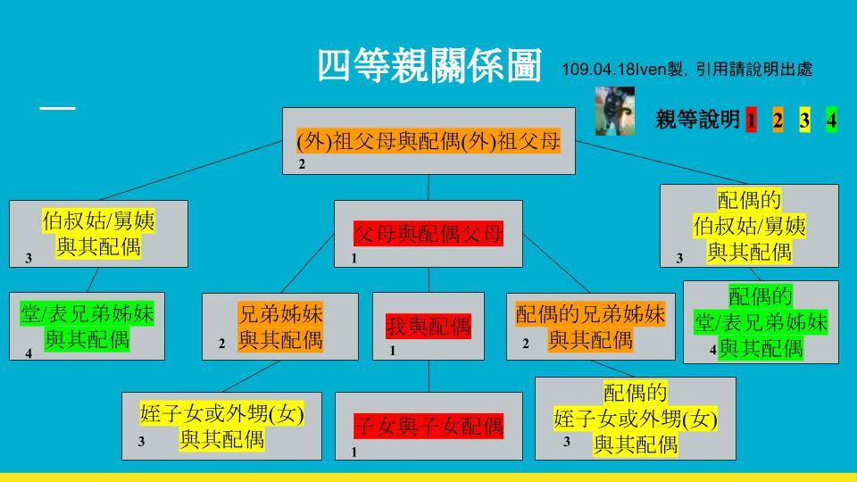 四等親關係圖 (3)
